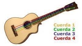 orden cuerdas-de-ukulele